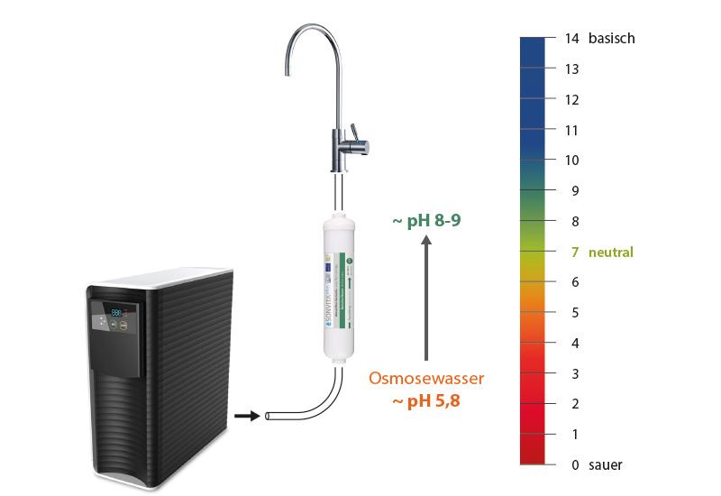 Simpler Anschluss an Ihre Osmoseanlage